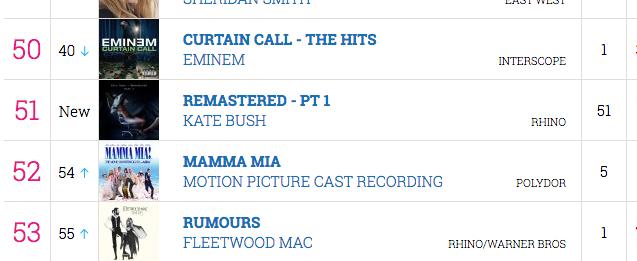 Kate's Remastered CD box set enters UK albums chart! - Kate Bush News