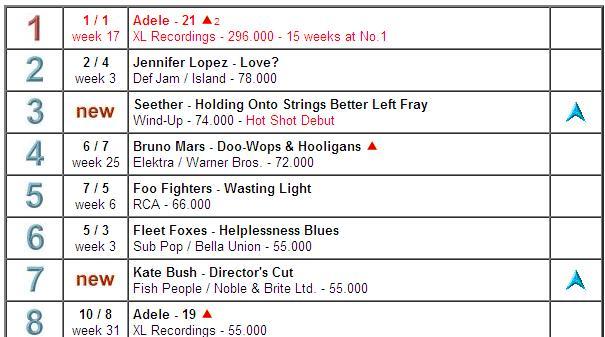 Global album chart